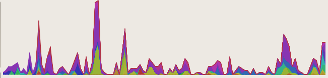 Stacked linechart visualization of j-devel by sender, march 05 through june 06, no sustain, bottom align