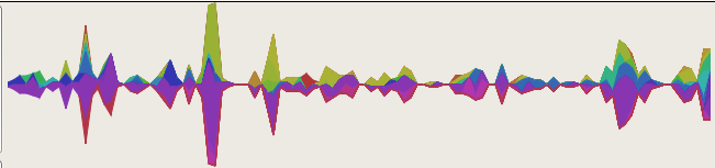 Stacked linechart visualization of j-devel by sender, march 05 through june 06, no sustain
